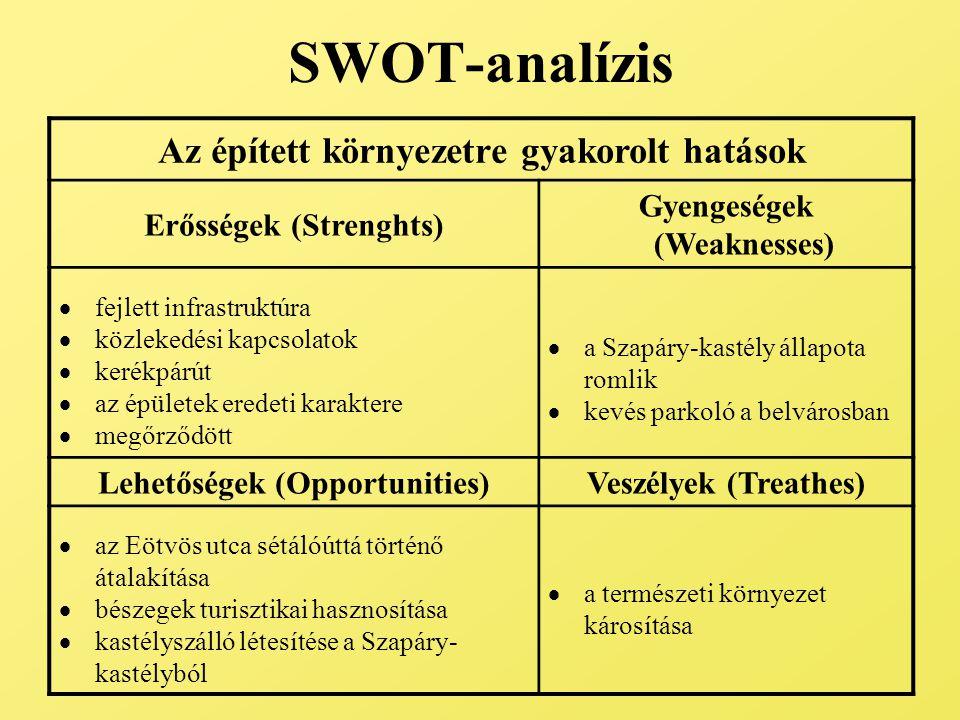 SWOT-analízis Az épített környezetre gyakorolt hatások Erősségek (Strenghts) Gyengeségek (Weaknesses)  fejlett infrastruktúra  közlekedési kapcsolat