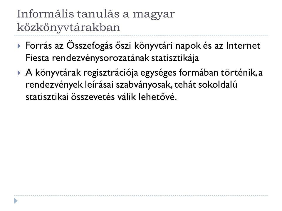 Informális tanulás a magyar közkönyvtárakban  Forrás az Összefogás őszi könyvtári napok és az Internet Fiesta rendezvénysorozatának statisztikája  A