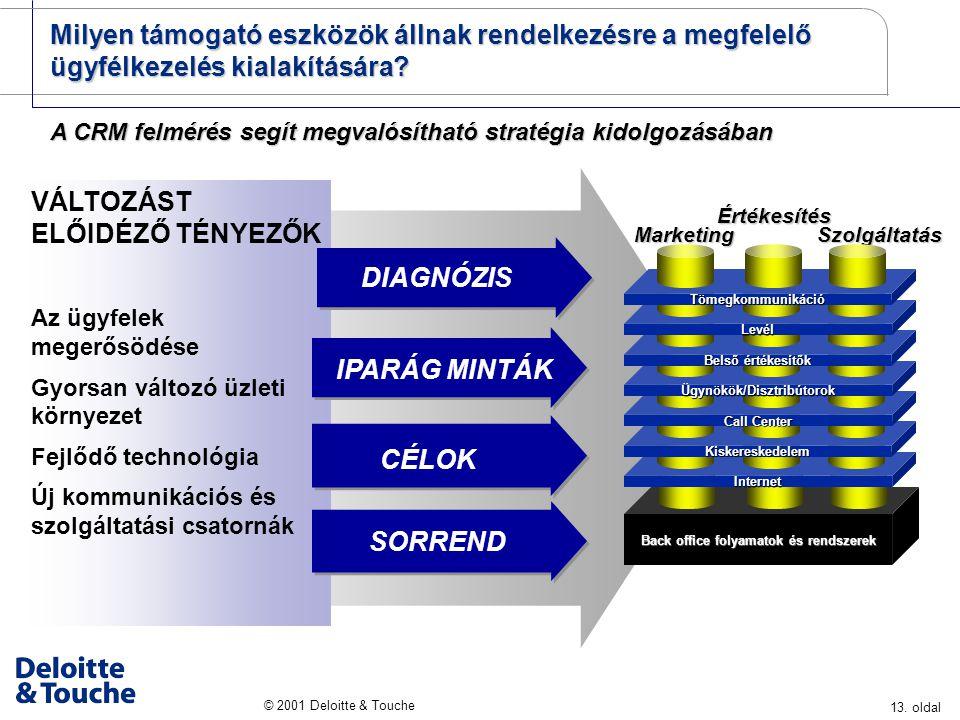 13. oldal © 2001 Deloitte & Touche VÁLTOZÁST ELŐIDÉZŐ TÉNYEZŐK Az ügyfelek megerősödése Gyorsan változó üzleti környezet Fejlődő technológia Új kommun