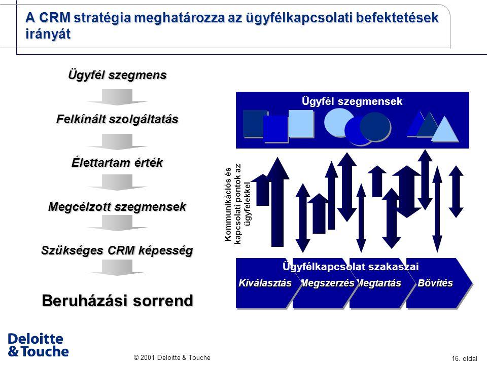 16. oldal © 2001 Deloitte & Touche Ügyfél szegmens Felkínált szolgáltatás Élettartam érték Megcélzott szegmensek Szükséges CRM képesség Beruházási sor