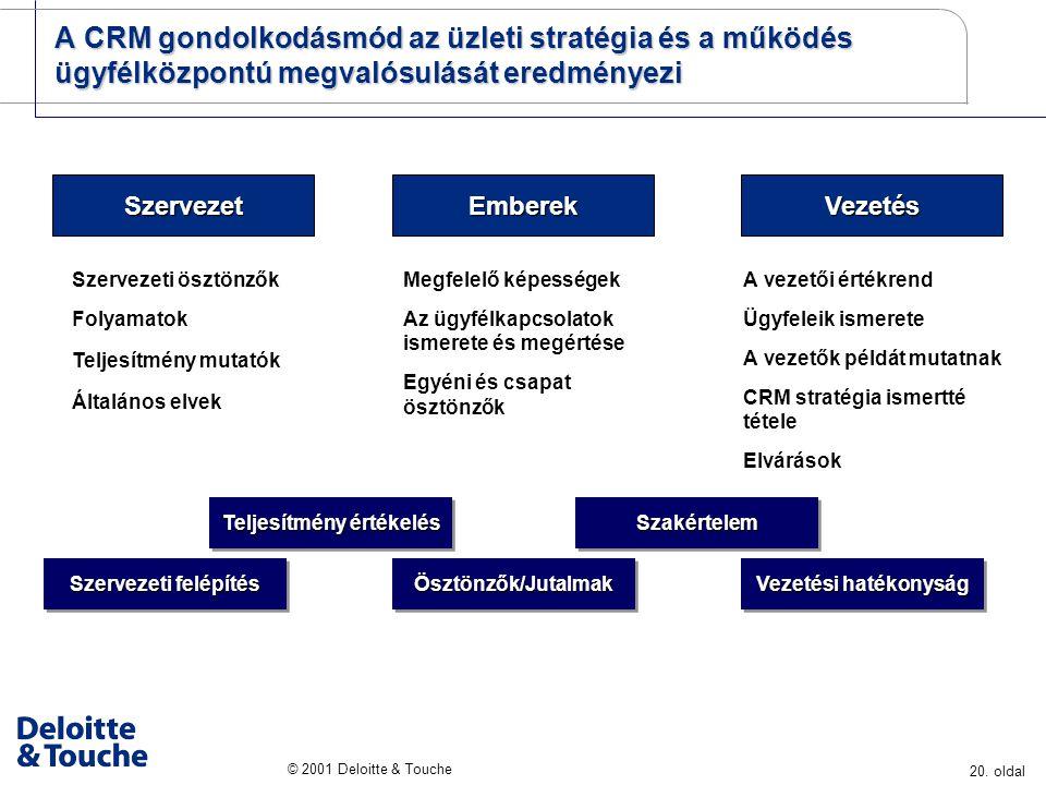 20. oldal © 2001 Deloitte & Touche A CRM gondolkodásmód az üzleti stratégia és a működés ügyfélközpontú megvalósulását eredményezi A vezetői értékrend
