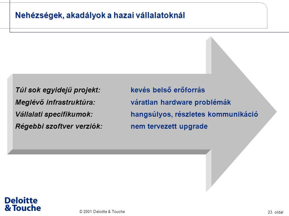 23. oldal © 2001 Deloitte & Touche Túl sok egyidejű projekt: Túl sok egyidejű projekt: kevés belső erőforrás Meglévő infrastruktúra: Meglévő infrastru