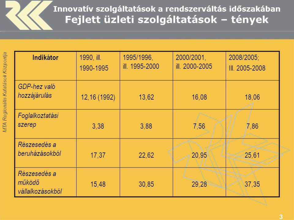 MTA Regionális Kutatások Központja 3 Innovatív szolgáltatások a rendszerváltás időszakában Fejlett üzleti szolgáltatások – tények Indikátor 1990, ill.