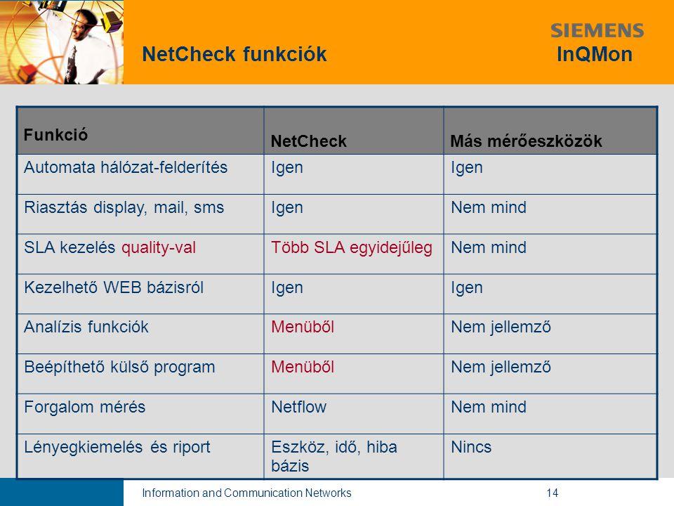 Information and Communication Networks14 NetCheck funkciók InQMon Funkció NetCheckMás mérőeszközök Automata hálózat-felderítésIgen Riasztás display, mail, smsIgenNem mind SLA kezelés quality-valTöbb SLA egyidejűlegNem mind Kezelhető WEB bázisrólIgen Analízis funkciókMenübőlNem jellemző Beépíthető külső programMenübőlNem jellemző Forgalom mérésNetflowNem mind Lényegkiemelés és riportEszköz, idő, hiba bázis Nincs