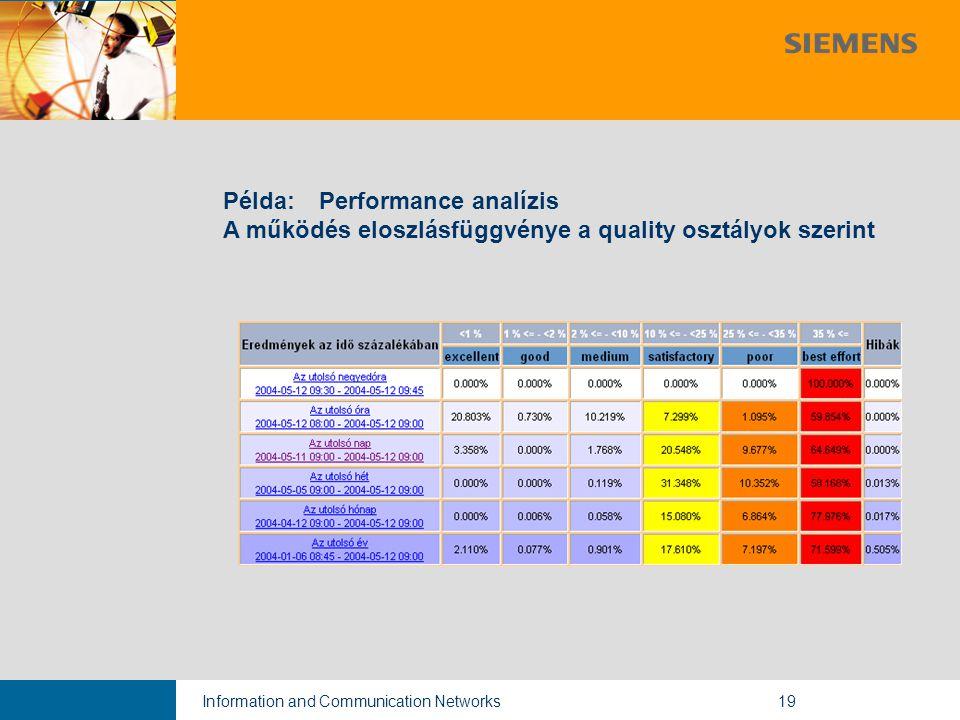Information and Communication Networks19 Példa: Performance analízis A működés eloszlásfüggvénye a quality osztályok szerint