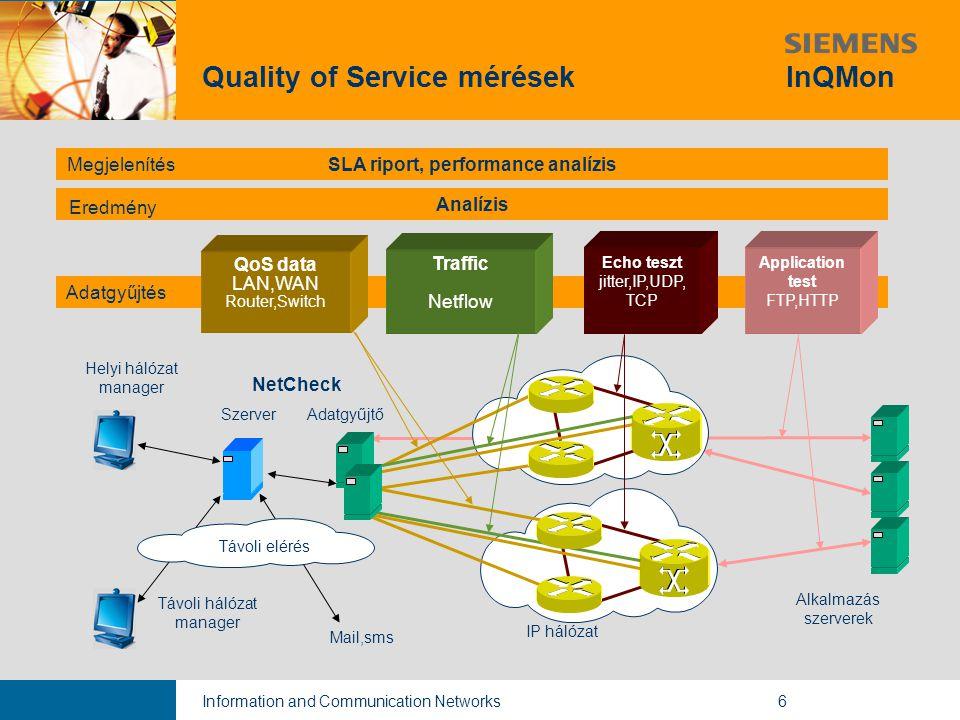 Information and Communication Networks6 Quality of Service mérések InQMon Adatgyűjtés Echo teszt jitter,IP,UDP, TCP Analízis Helyi hálózat manager App