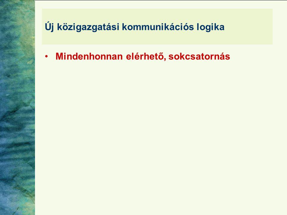 Új közigazgatási kommunikációs logika •Mindenhonnan elérhető, sokcsatornás