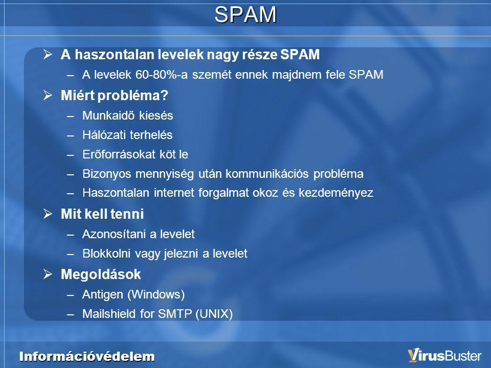 Információvédelem SPAM  A haszontalan levelek nagy része SPAM –A levelek 60-80%-a szemét ennek majdnem fele SPAM  Miért probléma.