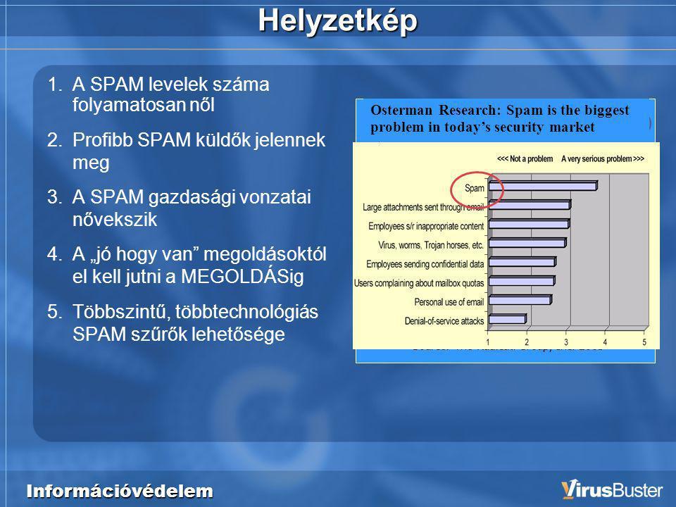"""Információvédelem Helyzetkép 1.A SPAM levelek száma folyamatosan nől 2.Profibb SPAM küldők jelennek meg 3.A SPAM gazdasági vonzatai nővekszik 4.A """"jó hogy van megoldásoktól el kell jutni a MEGOLDÁSig 5.Többszintű, többtechnológiás SPAM szűrők lehetősége Total spam messages/day (Billions) Source: The Radicati Group, Inc."""