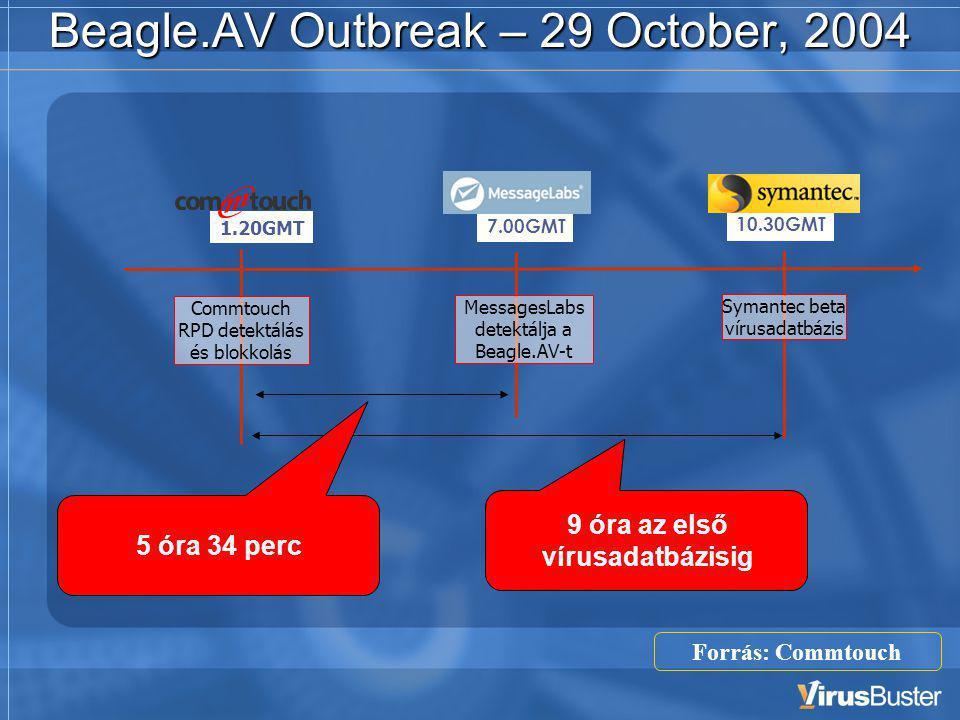 Beagle.AV Outbreak – 29 October, 2004 7.00GMT MessagesLabs detektálja a Beagle.AV-t 10.30GMT Symantec beta vírusadatbázis 9 óra az első vírusadatbázisig 5 óra 34 perc 1.20GMT Commtouch RPD detektálás és blokkolás Forrás: Commtouch