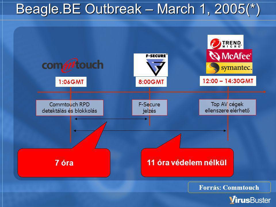 Beagle.BE Outbreak – March 1, 2005(*) 8:00GMT F-Secure jelzés 12:00 – 14:30GMT 11 óra védelem nélkül 7 óra 1:06GMT Commtouch RPD detektálás és blokkolás Forrás: Commtouch Top AV cégek ellenszere elérhető