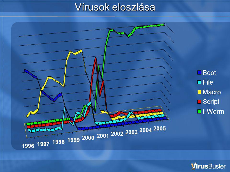 Vírusok eloszlása 1996 1997 1998 1999 2000 2001 2002 2003 2004 2005 Boot File Macro Script I-Worm