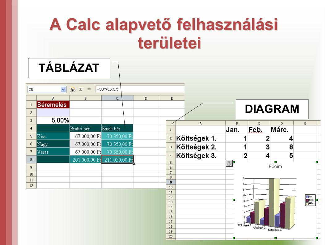 A Calc alapvető felhasználási területei TÁBLÁZAT DIAGRAM