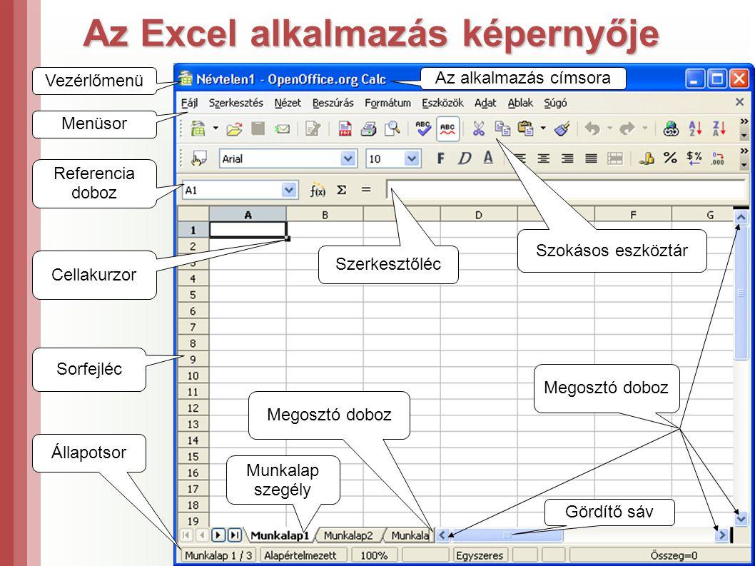 Az Excel alkalmazás képernyője Referencia doboz Cellakurzor Vezérlőmenü Sorfejléc Állapotsor Menüsor Munkalap szegély Megosztó doboz Gördítő sáv Megosztó doboz Az alkalmazás címsora Szokásos eszköztár Szerkesztőléc
