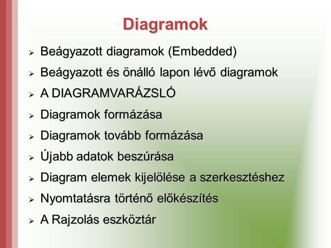 Diagramok  Beágyazott diagramok (Embedded)  Beágyazott és önálló lapon lévő diagramok  A DIAGRAMVARÁZSLÓ  Diagramok formázása  Diagramok tovább formázása  Újabb adatok beszúrása  Diagram elemek kijelölése a szerkesztéshez  Nyomtatásra történő előkészítés  A Rajzolás eszköztár
