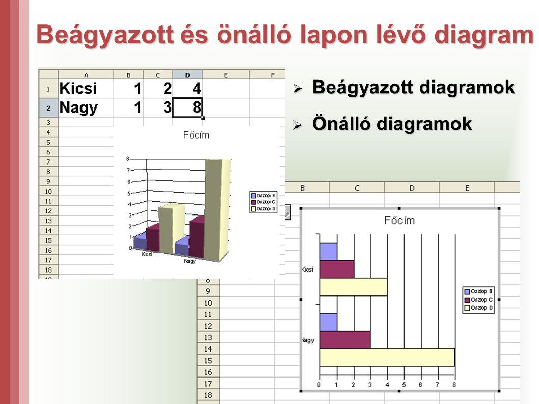 Beágyazott és önálló lapon lévő diagram  Beágyazott diagramok  Önálló diagramok