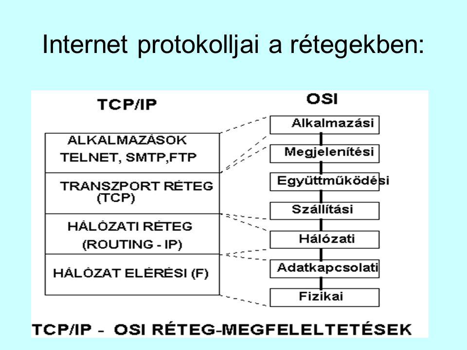 Internet protokolljai a rétegekben:
