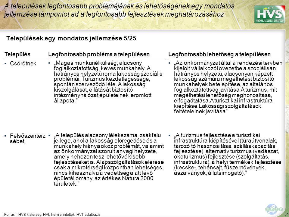 """51 Települések egy mondatos jellemzése 5/25 A települések legfontosabb problémájának és lehetőségének egy mondatos jellemzése támpontot ad a legfontosabb fejlesztések meghatározásához Forrás:HVS kistérségi HVI, helyi érintettek, HVT adatbázis TelepülésLegfontosabb probléma a településen ▪Csörötnek ▪""""Magas munkanélküliség, alacsony foglalkoztatottság, kevés munkahely."""