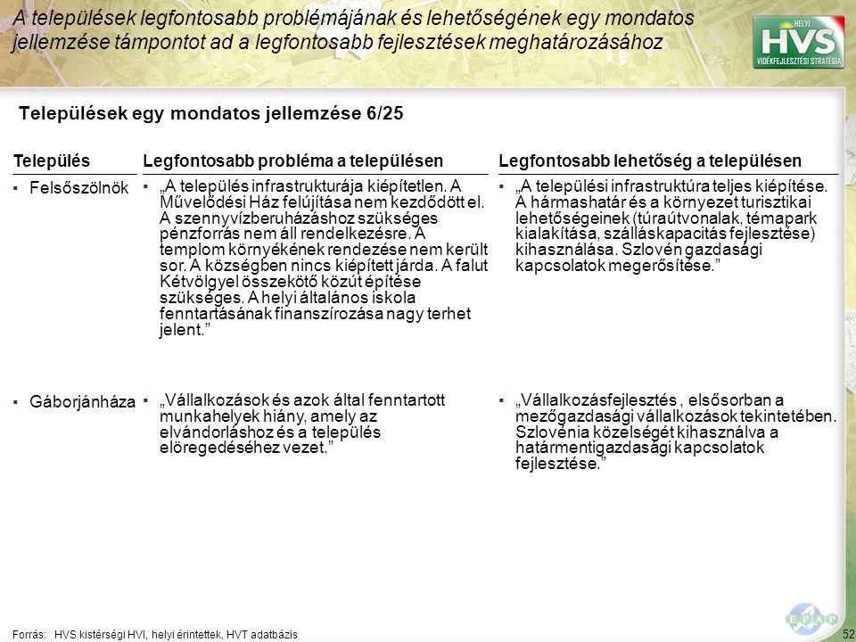 """52 Települések egy mondatos jellemzése 6/25 A települések legfontosabb problémájának és lehetőségének egy mondatos jellemzése támpontot ad a legfontosabb fejlesztések meghatározásához Forrás:HVS kistérségi HVI, helyi érintettek, HVT adatbázis TelepülésLegfontosabb probléma a településen ▪Felsőszölnök ▪""""A település infrastrukturája kiépítetlen."""