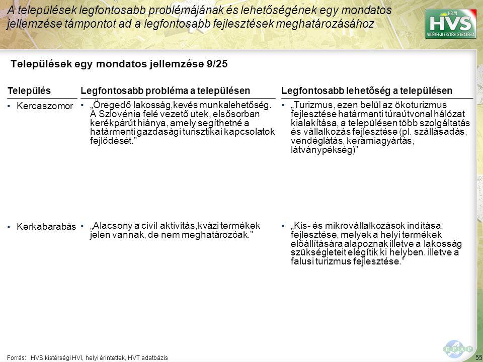 """55 Települések egy mondatos jellemzése 9/25 A települések legfontosabb problémájának és lehetőségének egy mondatos jellemzése támpontot ad a legfontosabb fejlesztések meghatározásához Forrás:HVS kistérségi HVI, helyi érintettek, HVT adatbázis TelepülésLegfontosabb probléma a településen ▪Kercaszomor ▪""""Öregedő lakosság,kevés munkalehetőség."""