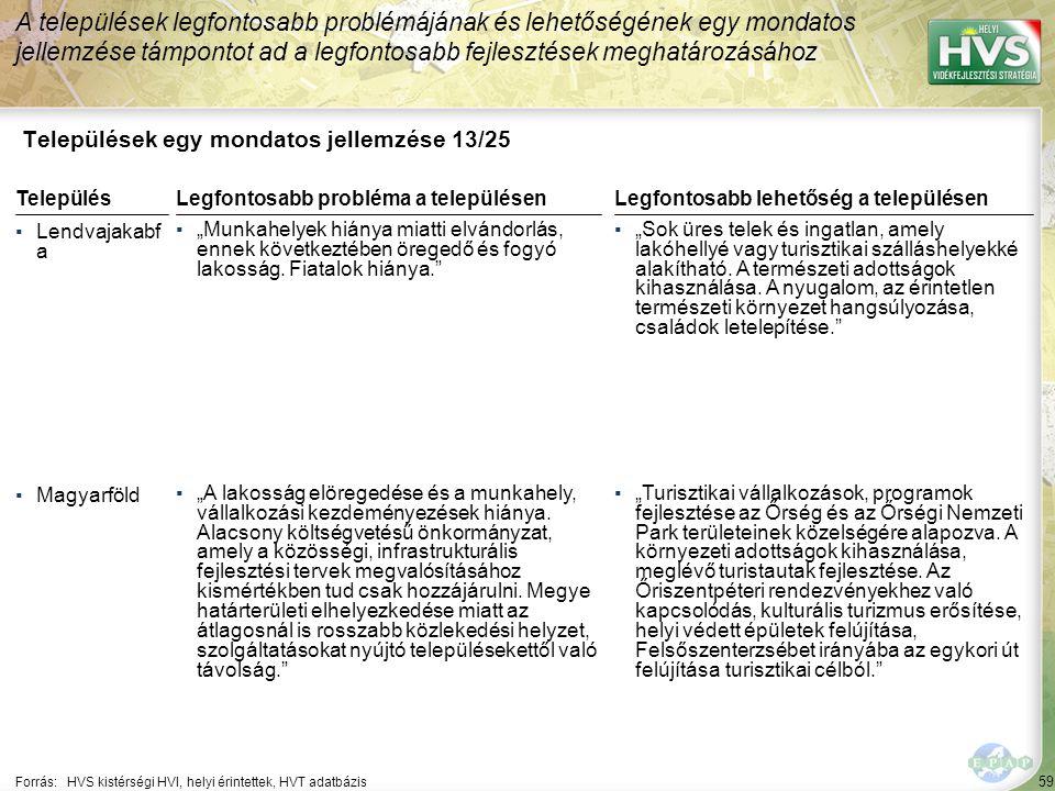"""59 Települések egy mondatos jellemzése 13/25 A települések legfontosabb problémájának és lehetőségének egy mondatos jellemzése támpontot ad a legfontosabb fejlesztések meghatározásához Forrás:HVS kistérségi HVI, helyi érintettek, HVT adatbázis TelepülésLegfontosabb probléma a településen ▪Lendvajakabf a ▪""""Munkahelyek hiánya miatti elvándorlás, ennek következtében öregedő és fogyó lakosság."""