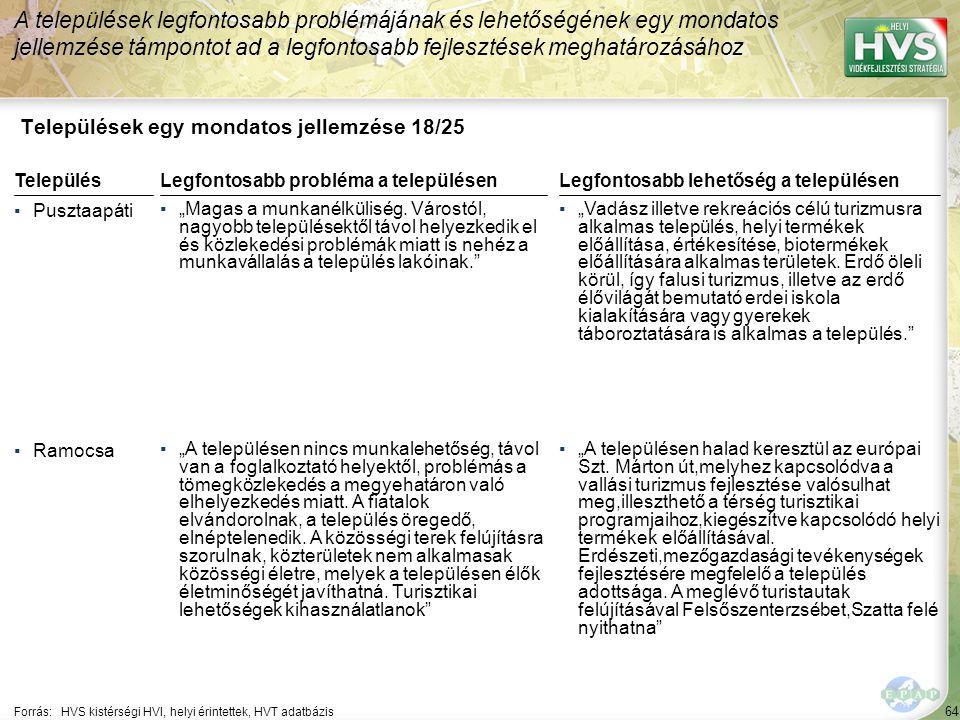 """64 Települések egy mondatos jellemzése 18/25 A települések legfontosabb problémájának és lehetőségének egy mondatos jellemzése támpontot ad a legfontosabb fejlesztések meghatározásához Forrás:HVS kistérségi HVI, helyi érintettek, HVT adatbázis TelepülésLegfontosabb probléma a településen ▪Pusztaapáti ▪""""Magas a munkanélküliség."""