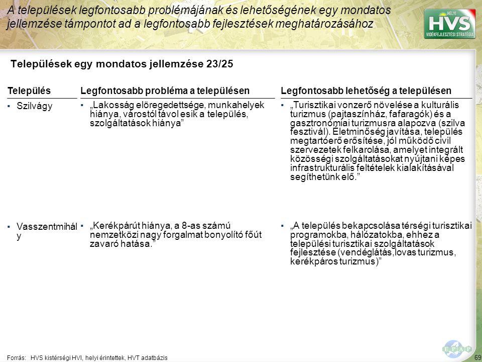 """69 Települések egy mondatos jellemzése 23/25 A települések legfontosabb problémájának és lehetőségének egy mondatos jellemzése támpontot ad a legfontosabb fejlesztések meghatározásához Forrás:HVS kistérségi HVI, helyi érintettek, HVT adatbázis TelepülésLegfontosabb probléma a településen ▪Szilvágy ▪""""Lakosság elöregedettsége, munkahelyek hiánya, várostól távol esik a település, szolgáltatások hiánya ▪Vasszentmihál y ▪""""Kerékpárút hiánya, a 8-as számú nemzetközi nagy forgalmat bonyolító főút zavaró hatása. Legfontosabb lehetőség a településen ▪""""Turisztikai vonzerő növelése a kulturális turizmus (pajtaszínház, fafaragók) és a gasztronómiai turizmusra alapozva (szilva fesztivál)."""