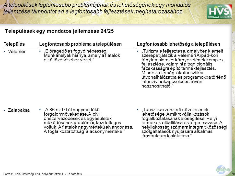 """70 Települések egy mondatos jellemzése 24/25 A települések legfontosabb problémájának és lehetőségének egy mondatos jellemzése támpontot ad a legfontosabb fejlesztések meghatározásához Forrás:HVS kistérségi HVI, helyi érintettek, HVT adatbázis TelepülésLegfontosabb probléma a településen ▪Velemér ▪""""Elöregedő és fogyó népesség."""