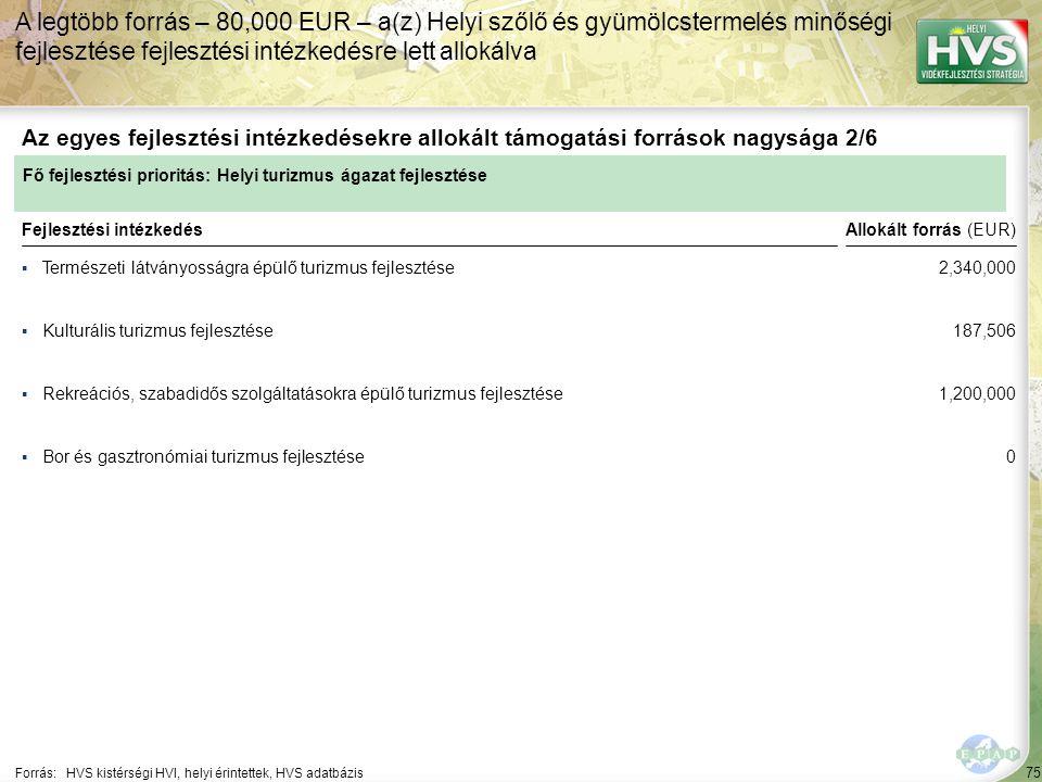 75 ▪Természeti látványosságra épülő turizmus fejlesztése Forrás:HVS kistérségi HVI, helyi érintettek, HVS adatbázis Az egyes fejlesztési intézkedésekre allokált támogatási források nagysága 2/6 A legtöbb forrás – 80,000 EUR – a(z) Helyi szőlő és gyümölcstermelés minőségi fejlesztése fejlesztési intézkedésre lett allokálva Fejlesztési intézkedés ▪Kulturális turizmus fejlesztése ▪Rekreációs, szabadidős szolgáltatásokra épülő turizmus fejlesztése ▪Bor és gasztronómiai turizmus fejlesztése Fő fejlesztési prioritás: Helyi turizmus ágazat fejlesztése Allokált forrás (EUR) 2,340,000 187,506 1,200,000 0
