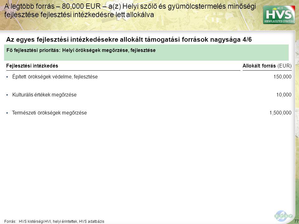 77 ▪Épített örökségek védelme, fejlesztése Forrás:HVS kistérségi HVI, helyi érintettek, HVS adatbázis Az egyes fejlesztési intézkedésekre allokált támogatási források nagysága 4/6 A legtöbb forrás – 80,000 EUR – a(z) Helyi szőlő és gyümölcstermelés minőségi fejlesztése fejlesztési intézkedésre lett allokálva Fejlesztési intézkedés ▪Kulturális értékek megőrzése ▪Természeti örökségek megőrzése Fő fejlesztési prioritás: Helyi örökségek megőrzése, fejlesztése Allokált forrás (EUR) 150,000 10,000 1,500,000
