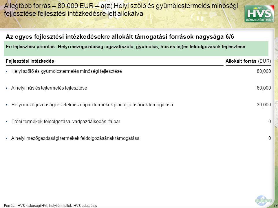 79 ▪Helyi szőlő és gyümölcstermelés minőségi fejlesztése Forrás:HVS kistérségi HVI, helyi érintettek, HVS adatbázis Az egyes fejlesztési intézkedésekre allokált támogatási források nagysága 6/6 A legtöbb forrás – 80,000 EUR – a(z) Helyi szőlő és gyümölcstermelés minőségi fejlesztése fejlesztési intézkedésre lett allokálva Fejlesztési intézkedés ▪A helyi hús és tejtermelés fejlesztése ▪Helyi mezőgazdasági és élelmiszeripari termékek piacra jutásának támogatása ▪A helyi mezőgazdasági termékek feldolgozásának támogatása ▪Erdei termékek feldolgozása, vadgazdálkodás, faipar Fő fejlesztési prioritás: Helyi mezőgazdasági ágazat(szőlő, gyümölcs, hús és tej)és feldolgozásuk fejlesztése Allokált forrás (EUR) 80,000 60,000 30,000 0 0