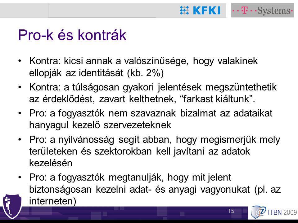 ITBN 2009 15 Pro-k és kontrák •Kontra: kicsi annak a valószínűsége, hogy valakinek ellopják az identitását (kb. 2%) •Kontra: a túlságosan gyakori jele