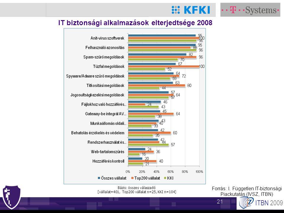ITBN 2009 21 IT biztonsági alkalmazások elterjedtsége 2008 Forrás: I. Független IT-biztonsági Piackutatás (IVSZ, ITBN) Bázis: összes válaszadó [vállal