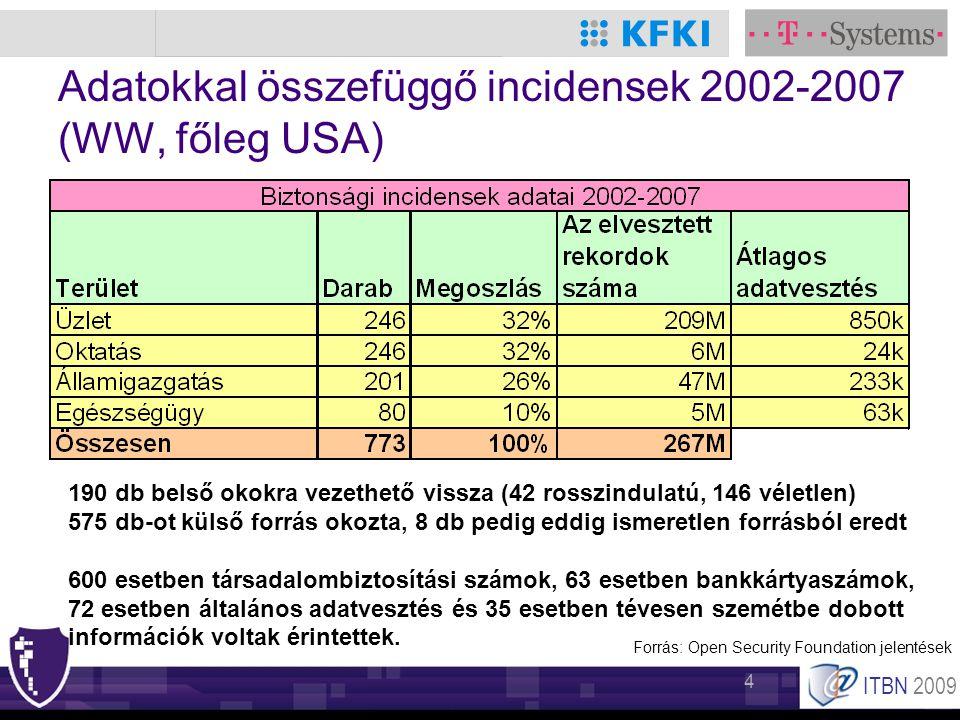 ITBN 2009 4 Adatokkal összefüggő incidensek 2002-2007 (WW, főleg USA) 190 db belső okokra vezethető vissza (42 rosszindulatú, 146 véletlen) 575 db-ot külső forrás okozta, 8 db pedig eddig ismeretlen forrásból eredt 600 esetben társadalombiztosítási számok, 63 esetben bankkártyaszámok, 72 esetben általános adatvesztés és 35 esetben tévesen szemétbe dobott információk voltak érintettek.