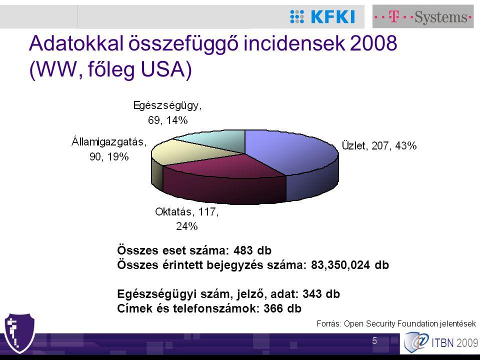 ITBN 2009 5 Adatokkal összefüggő incidensek 2008 (WW, főleg USA) Összes eset száma: 483 db Összes érintett bejegyzés száma: 83,350,024 db Egészségügyi