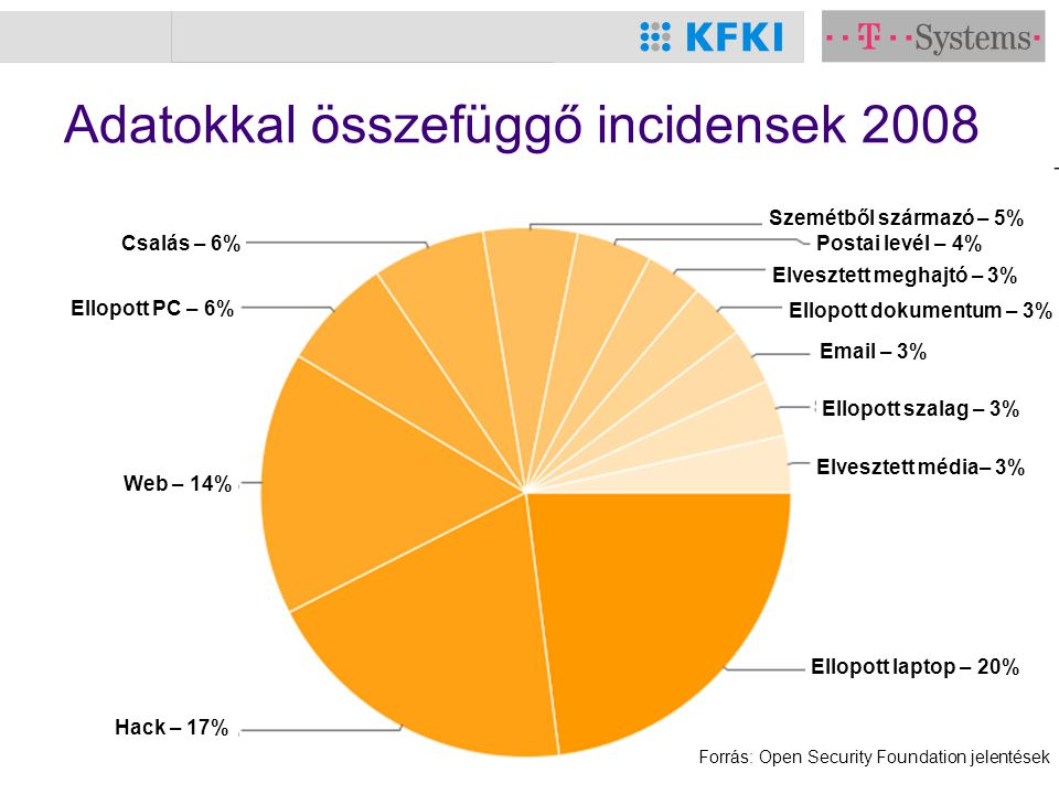 ITBN 2009 6 Adatokkal összefüggő incidensek 2008 Hack – 17% Web – 14% Ellopott PC – 6% Csalás – 6% Szemétből származó – 5% Postai levél – 4% Elvesztet