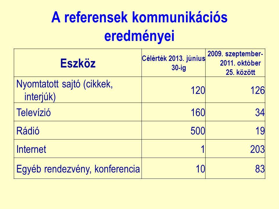 A referensek kommunikációs eredményei Eszköz Célérték 2013.
