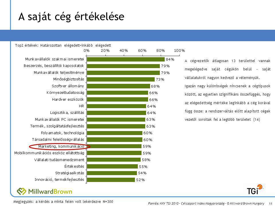 Forrás: KKV TGI 2010 – Célcsoport Index Magyarország – © Millward Brown Hungary A saját cég értékelése A cégvezetők átlagosan 13 területtel vannak megelégedve saját cégükön belül – saját vállalatukról nagyon kedvező a véleményük.