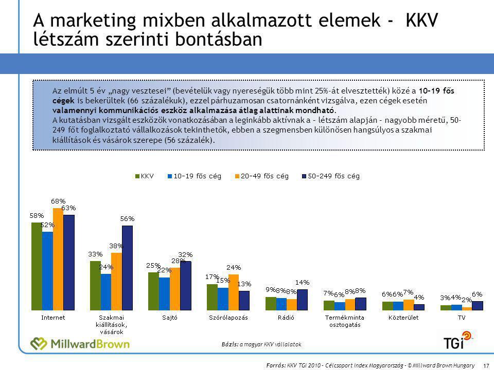 """Forrás: KKV TGI 2010 – Célcsoport Index Magyarország – © Millward Brown Hungary A marketing mixben alkalmazott elemek - KKV létszám szerinti bontásban 17 Bázis: a magyar KKV vállalatok Az elmúlt 5 év """"nagy vesztesei (bevételük vagy nyereségük több mint 25%-át elvesztették) közé a 10-19 fős cégek is bekerültek (66 százalékuk), ezzel párhuzamosan csatornánként vizsgálva, ezen cégek esetén valamennyi kommunikációs eszköz alkalmazása átlag alattinak mondható."""