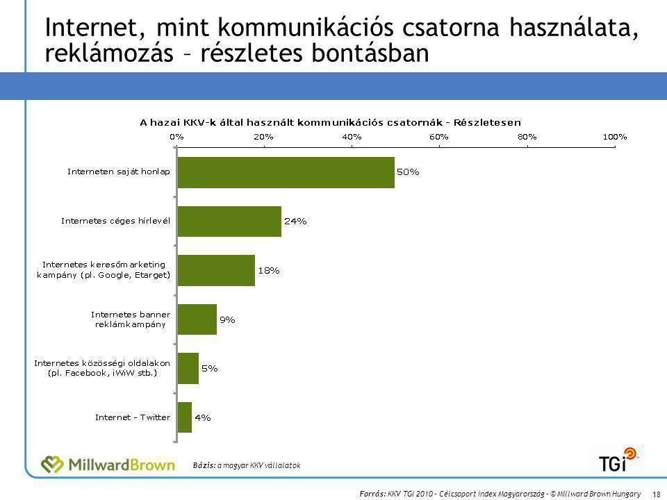 Forrás: KKV TGI 2010 – Célcsoport Index Magyarország – © Millward Brown Hungary Internet, mint kommunikációs csatorna használata, reklámozás – részletes bontásban 18 Bázis: a magyar KKV vállalatok