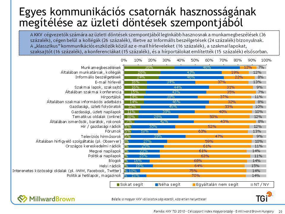 Forrás: KKV TGI 2010 – Célcsoport Index Magyarország – © Millward Brown Hungary Egyes kommunikációs csatornák hasznosságának megítélése az üzleti döntések szempontjából 20 A KKV cégvezetők számára az üzleti döntések szempontjából leginkább hasznosnak a munkamegbeszélések (36 százalék), cégen belül a kollégák (26 százalék), illetve az informális beszélgetések (24 százalék) bizonyulnak.