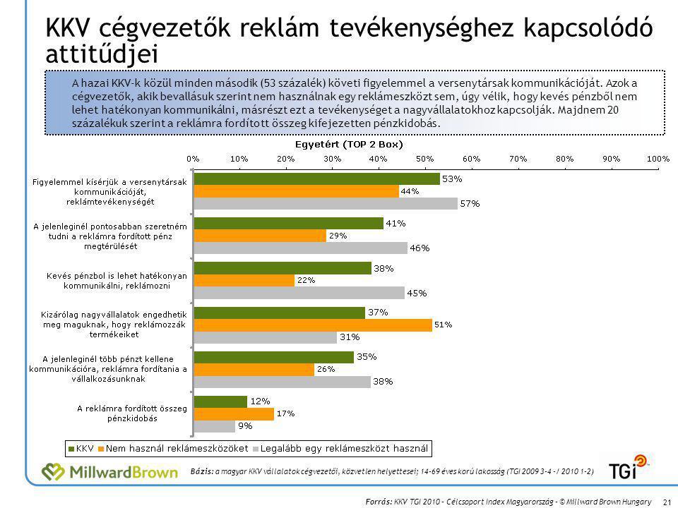 Forrás: KKV TGI 2010 – Célcsoport Index Magyarország – © Millward Brown Hungary KKV cégvezetők reklám tevékenységhez kapcsolódó attitűdjei 21 Bázis: a magyar KKV vállalatok cégvezetői, közvetlen helyettesei; 14-69 éves korú lakosság (TGI 2009 3-4 -/ 2010 1-2) A hazai KKV-k közül minden második (53 százalék) követi figyelemmel a versenytársak kommunikációját.