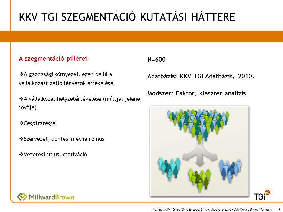 Forrás: KKV TGI 2010 – Célcsoport Index Magyarország – © Millward Brown Hungary KKV TGI SZEGMENTÁCIÓ KUTATÁSI HÁTTERE N=600 Adatbázis: KKV TGI Adatbázis, 2010.