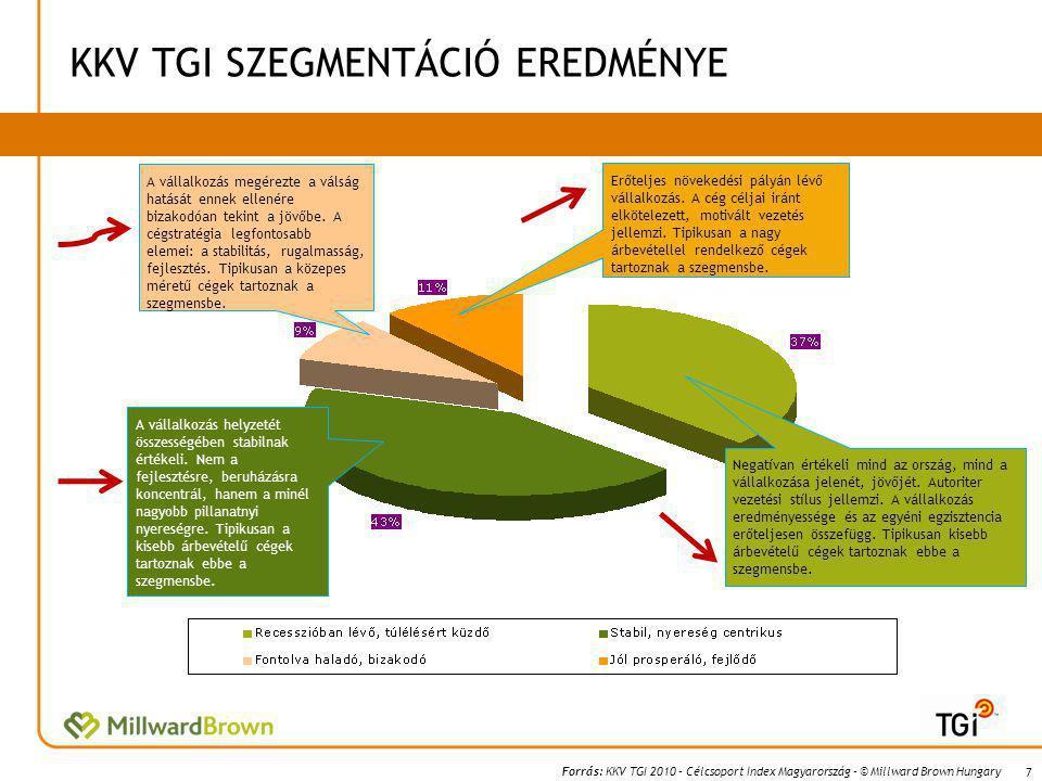 Forrás: KKV TGI 2010 – Célcsoport Index Magyarország – © Millward Brown Hungary KKV TGI SZEGMENTÁCIÓ EREDMÉNYE 7 Negatívan értékeli mind az ország, mind a vállalkozása jelenét, jövőjét.