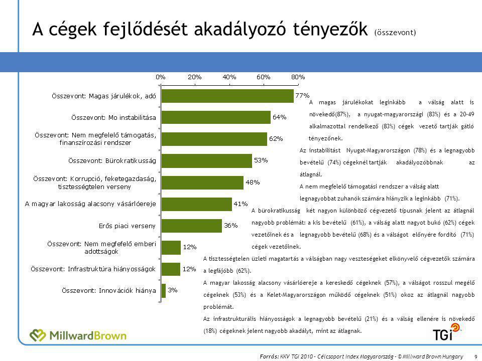 Forrás: KKV TGI 2010 – Célcsoport Index Magyarország – © Millward Brown Hungary A cégek fejlődését akadályozó tényezők (összevont) A magas járulékokat leginkább a válság alatt is növekedő(87%), a nyugat-magyarországi (83%) és a 20-49 alkalmazottal rendelkező (83%) cégek vezető tartják gátló tényezőnek.