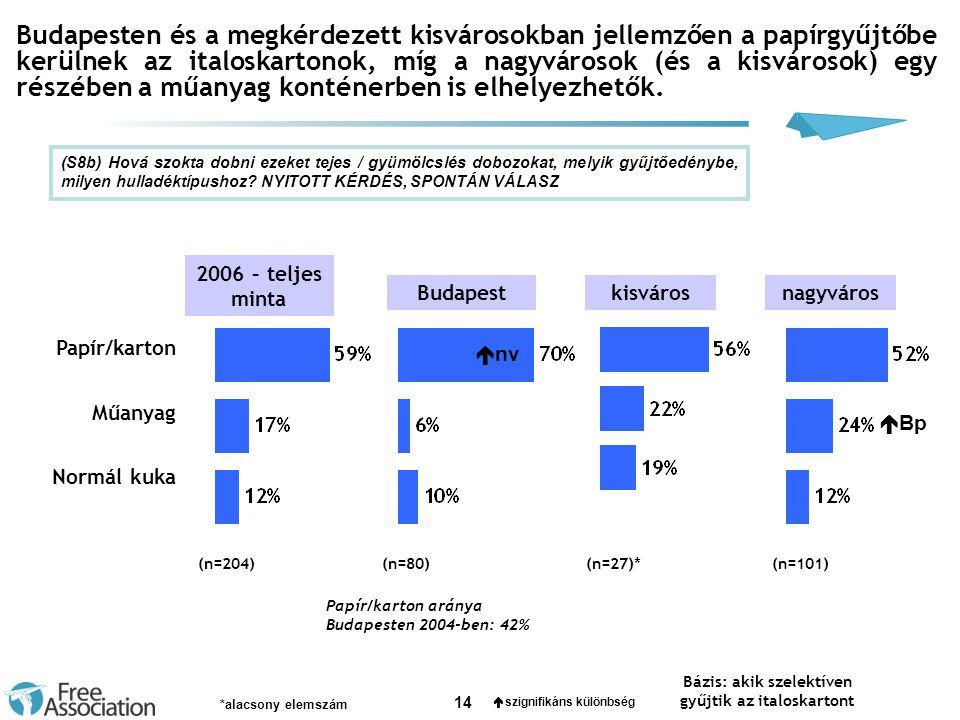 14 Budapesten és a megkérdezett kisvárosokban jellemzően a papírgyűjtőbe kerülnek az italoskartonok, míg a nagyvárosok (és a kisvárosok) egy részében a műanyag konténerben is elhelyezhetők.