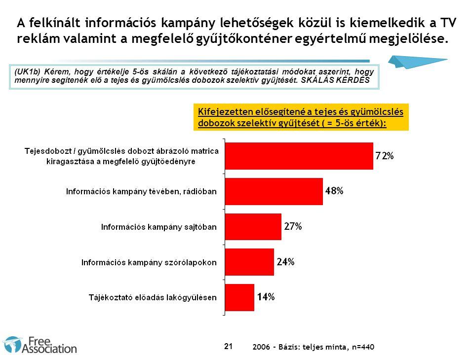 21 A felkínált információs kampány lehetőségek közül is kiemelkedik a TV reklám valamint a megfelelő gyűjtőkonténer egyértelmű megjelölése.