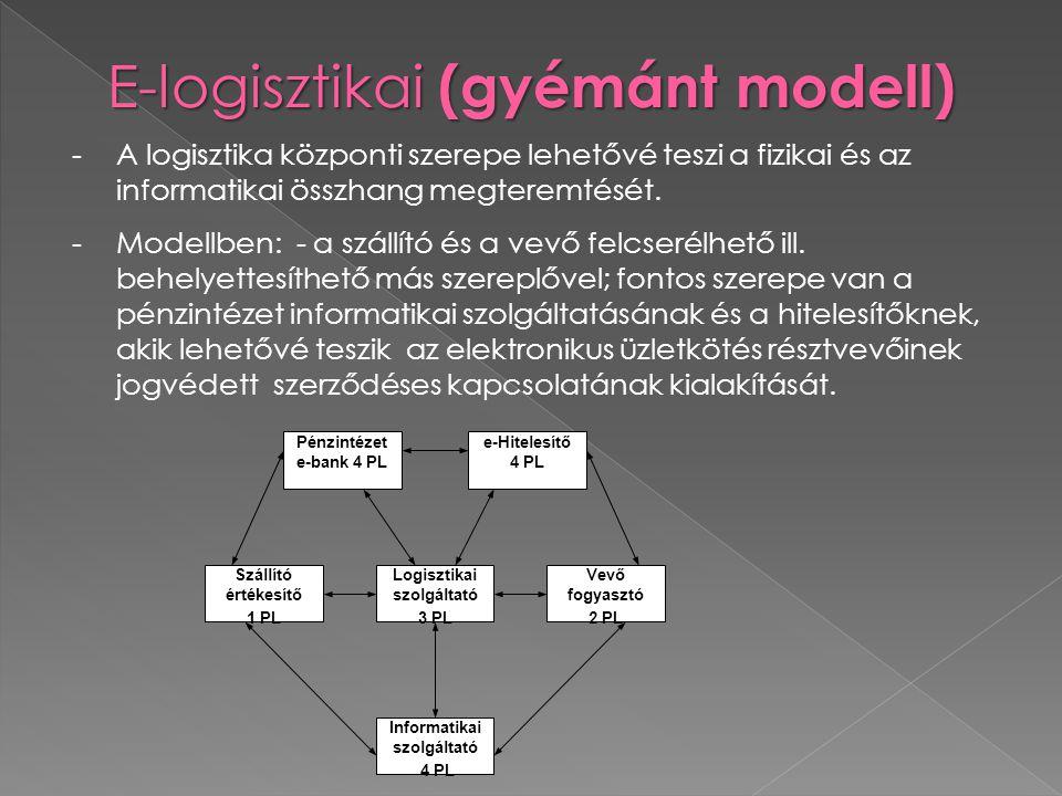 -A logisztika központi szerepe lehetővé teszi a fizikai és az informatikai összhang megteremtését. -Modellben: - a szállító és a vevő felcserélhető il