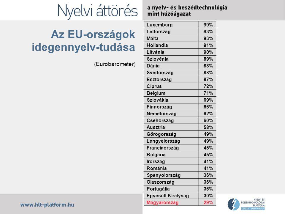 """Mely nyelvek """"fontosak fordítási szempontból az EU-ban."""