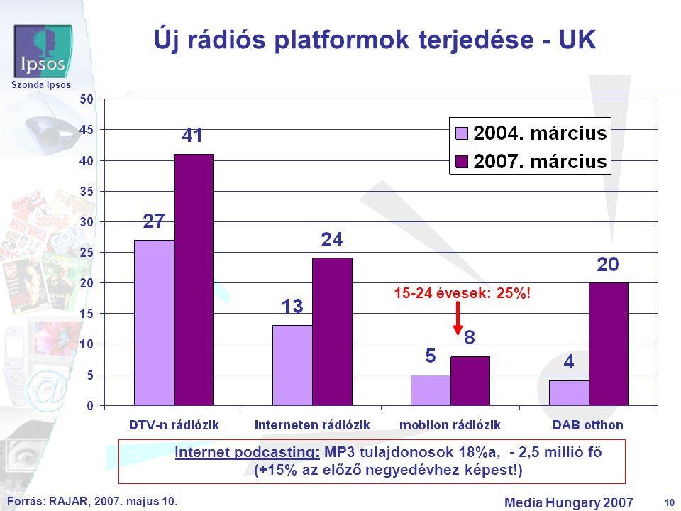 10 Szonda Ipsos Media Hungary 2007 10 Új rádiós platformok terjedése - UK Forrás: RAJAR, 2007. május 10. 15-24 évesek: 25%! Internet podcasting: MP3 t